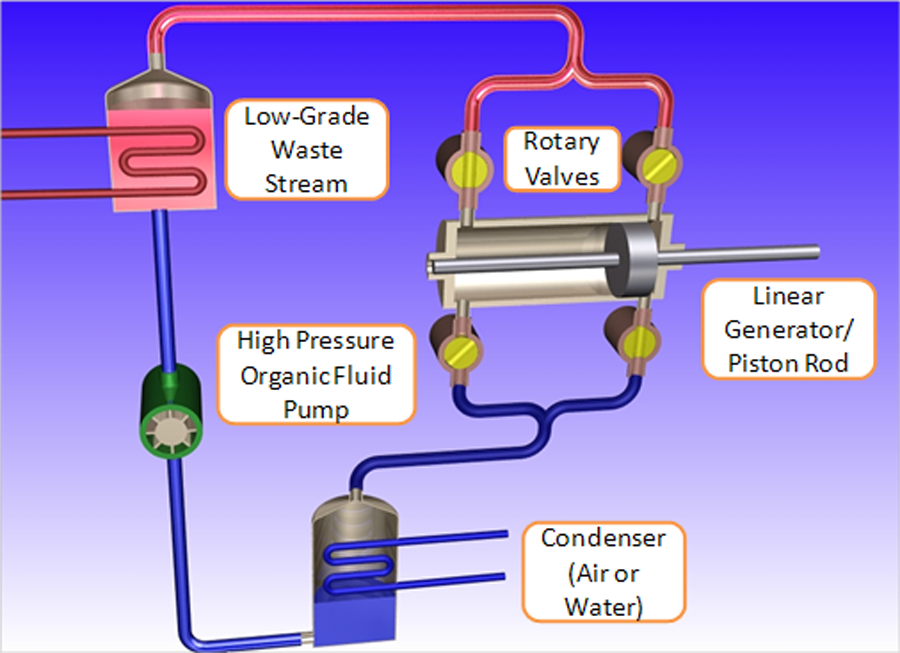 Rankine Cycle With Linear Generator | M-Power Corporation
